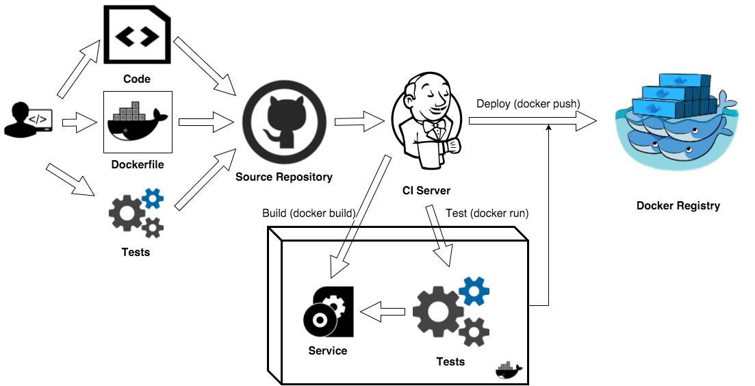App & Test Container