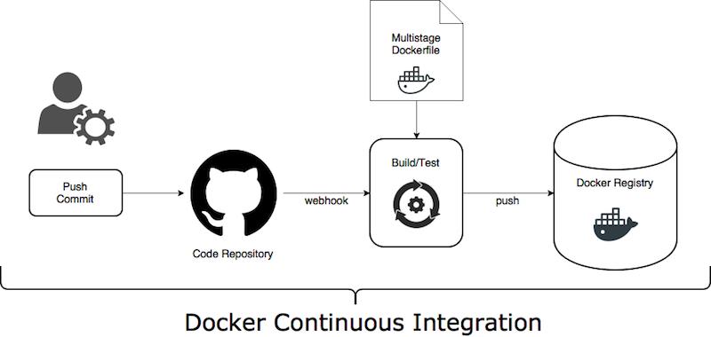 Docker CI