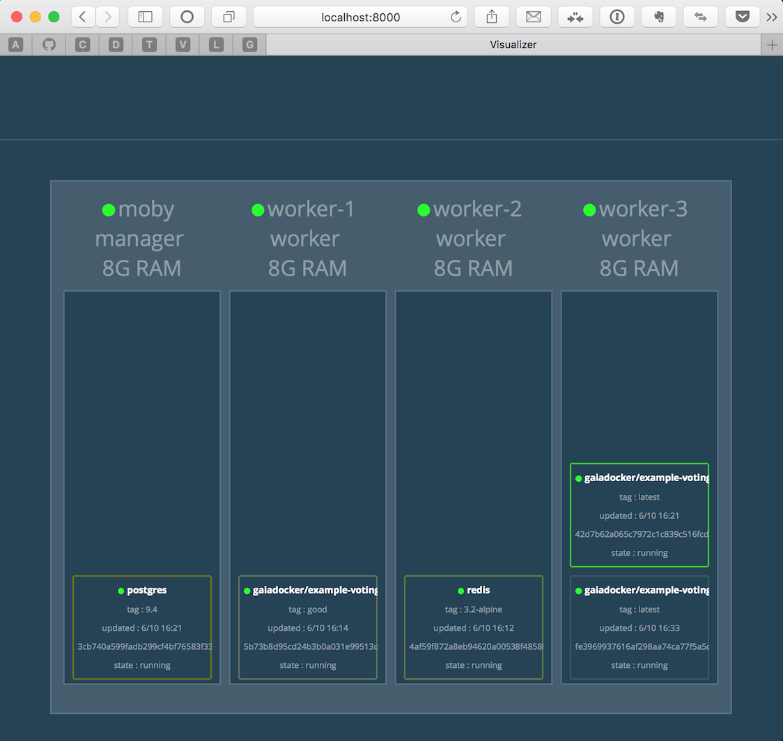 Docker Swarm visualizer: Voting App