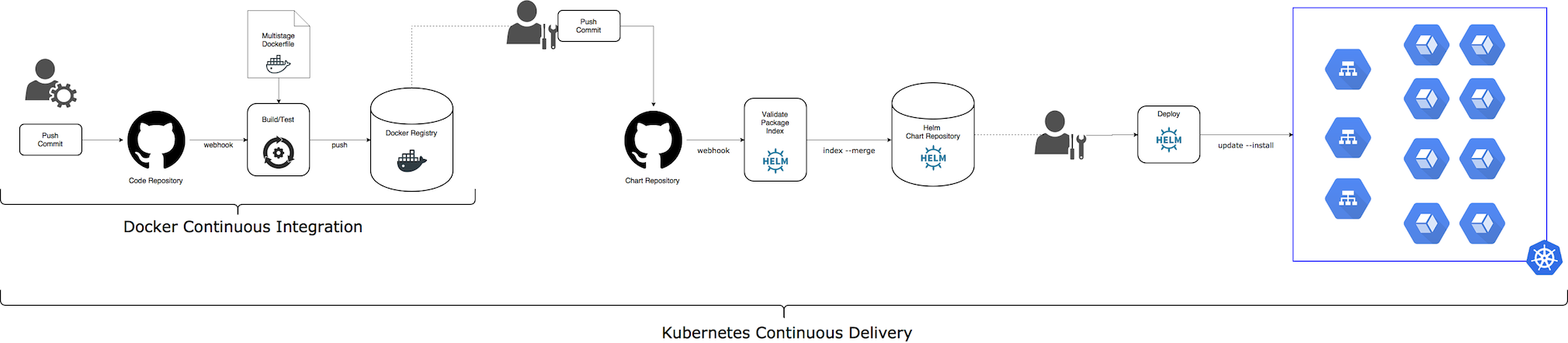 Kubernetes Continuous Delivery