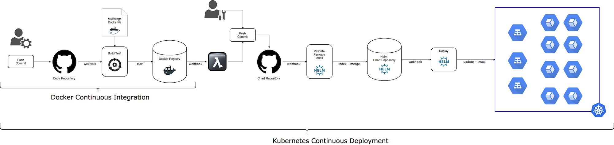 Kubernetes Continuous Deployment