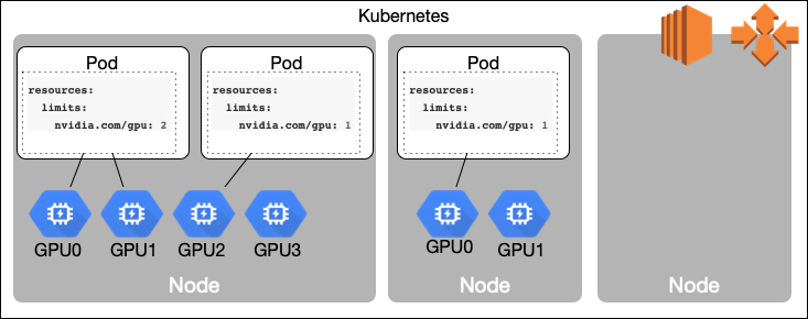 Kubernetes with GPU Mixed ASG