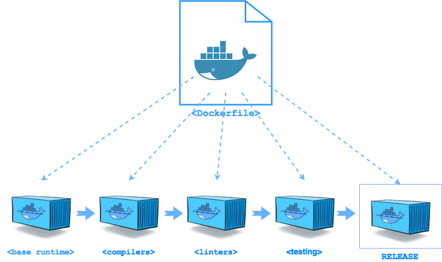 Multi-stage Docker Build